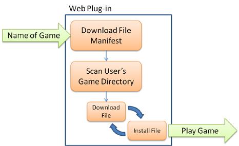 Zworldo.com Blog 2 - Anatomy of a Web Installer | David Wyand ...